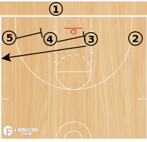 Basketball Play - Base 1, Base 2, Base 3