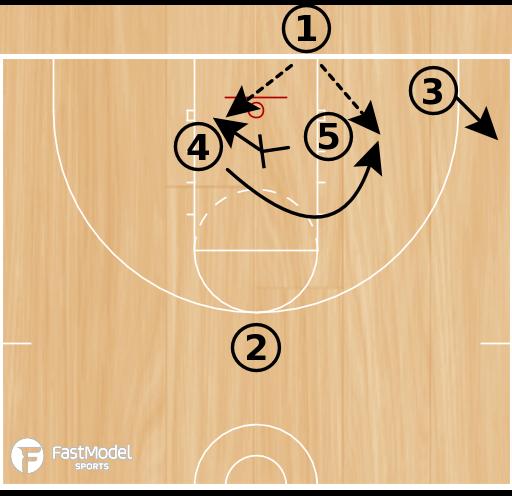 Basketball Play - Base 1, Base 2, Base 3