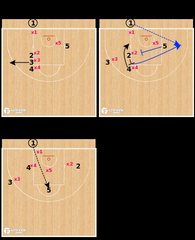 Basketball Play - Panathinaikos - Line Back Screen & Exit BLOB