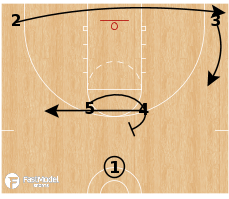 Basketball Play - Chicago Bulls - Horns Cross PNR