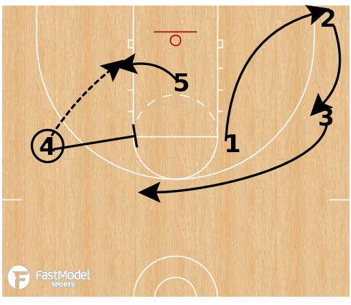 Basketball Play - Chicago Bulls - Horns Cross PNR
