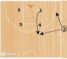 Basketball Play - Celtics Rub Backdoor