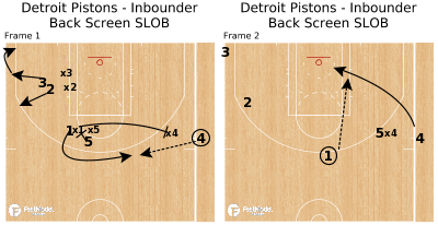 Basketball Play - Detroit Pistons - Inbounder Back Screen SLOB