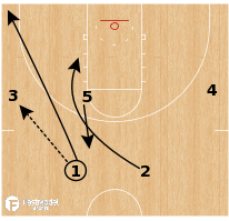 Basketball Play - Ohio State Buckeyes - Shuffle Post ISO