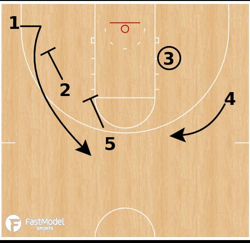 Basketball Play - Ohio State Buckeyes - Shuffle Post ISO
