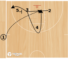 Basketball Play - Zipper Go Back