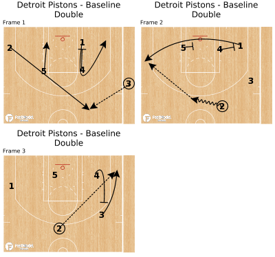 Basketball Play - Detroit Pistons - Baseline Double