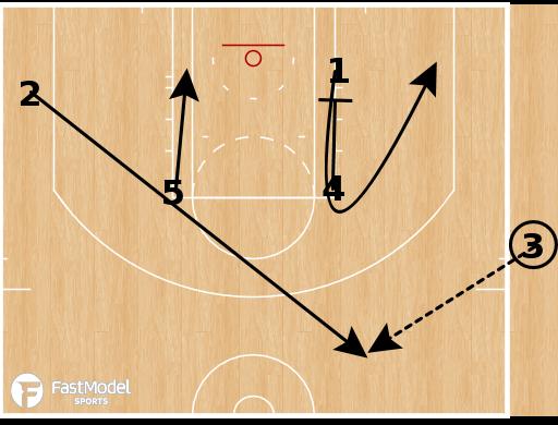 Basketball Play - Detroit Pistons - Baseline Double