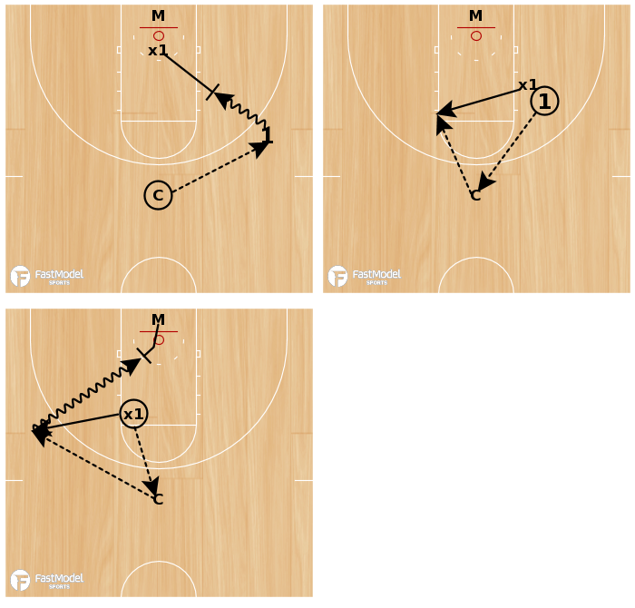Basketball Play - Iba Drill - Perimeter Players