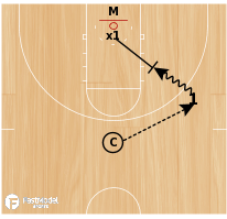 Basketball Play - Iba Drill - Post Players