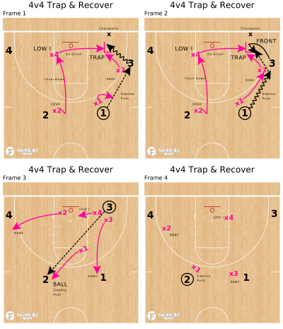 Basketball Play - 4v4 Trap & Recover