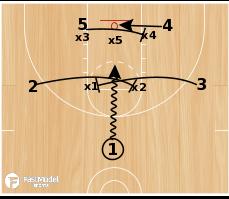 Basketball Play - UP Zone Set