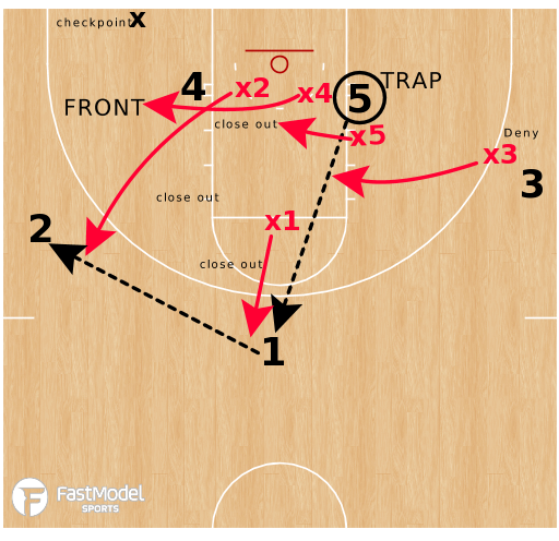 "Basketball Play - Post Traps - ""Base Go"""