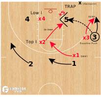 "Basketball Play - Post Traps - ""Go Top"""