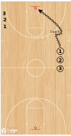 Basketball Play - Attack Layups To Full Court Layups