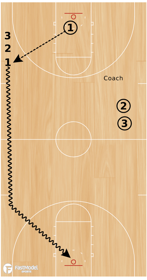Basketball Play - Attack Layups To Full Court Layups