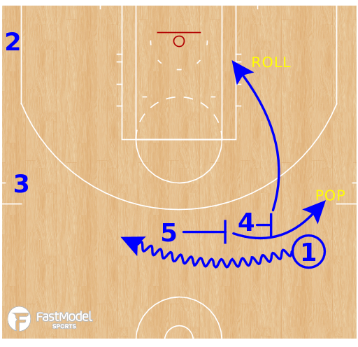 Basketball Play - Golden State Warriors - Double Drag Split