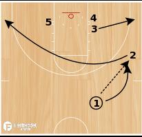 Basketball Play - Warrior Curl Slant