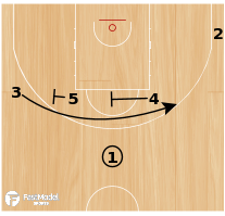 Basketball Play - POST UP - GUARD / BIG MAN