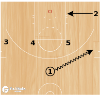 Basketball Play - SPURS - ZIPPER / ELEVATOR