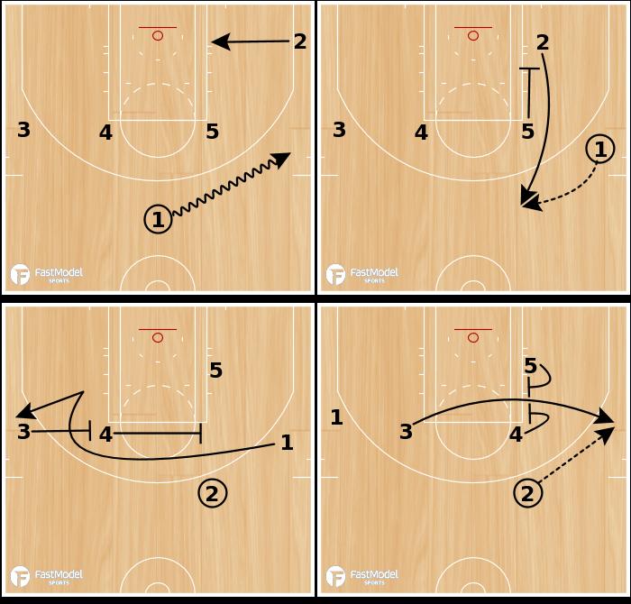 Basketball Play - SPURS - ZIPPER / ELEVATOR