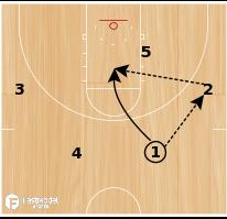 Basketball Play - Weak