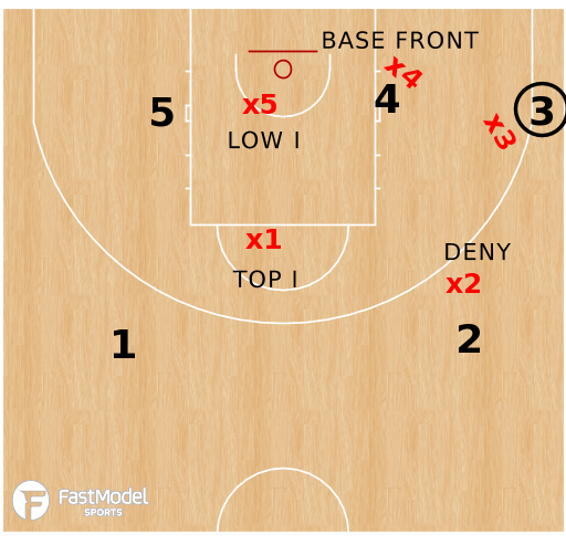 Basketball Play - Trapping The Ball Screen