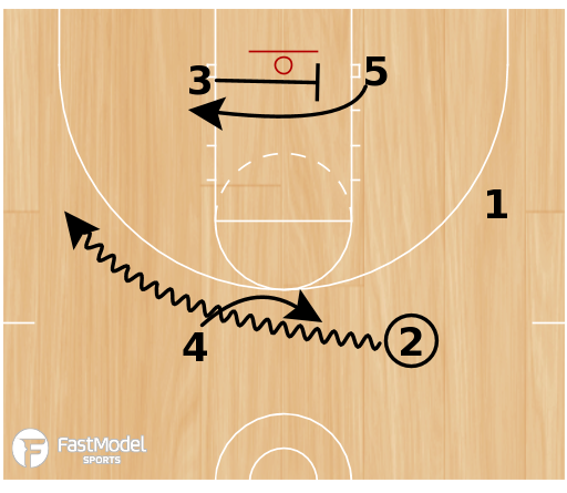 Basketball Play - Indiana Pacers Screen the Screener