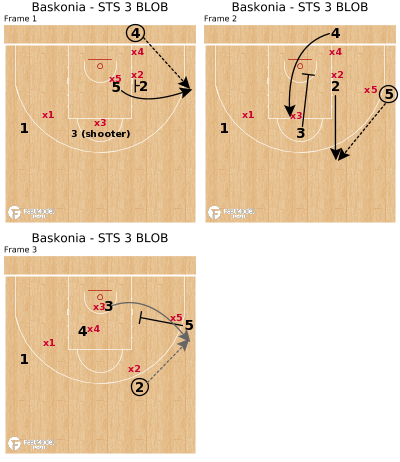 Basketball Play - Baskonia - STS 3 BLOB