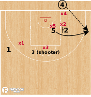 Basketball Play - Baskonia - STS 3 BLOB