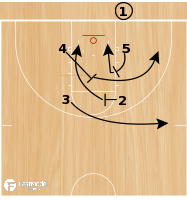 Basketball Play - Box Back