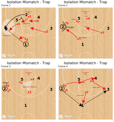 Basketball Play - Isolation Mismatch - Trap