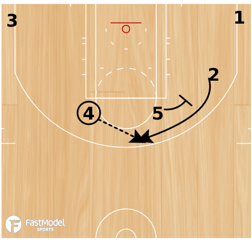 Basketball Play - Post Up: 76ERS Quick Hitter