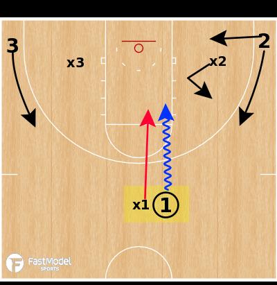 Basketball Play - Angle 3v3 Drill
