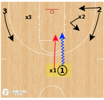 Basketball Play - Angle 3v3 Drill