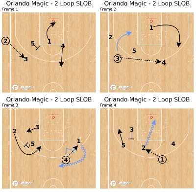 Basketball Play - Orlando Magic - 2 Loop SLOB