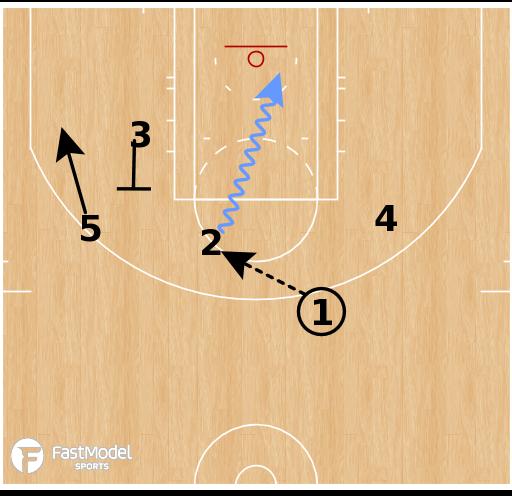 Basketball Play - Orlando Magic - 2 Loop SLOB
