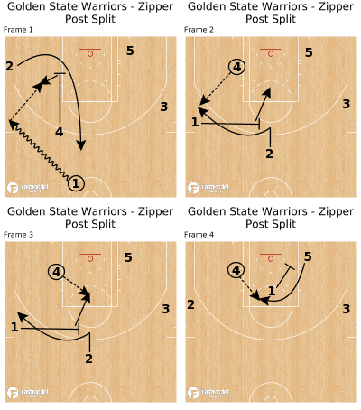 Basketball Play - Golden State Warriors - Zipper Post Split