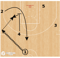 Basketball Play - Golden State Warriors - Zipper Post Split