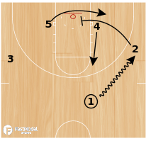 Basketball Play - Bulls Dribble #1