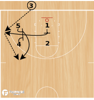 Basketball Play - Elevator Double