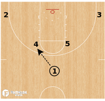 Basketball Play - Washington Huskies - Horns Clear