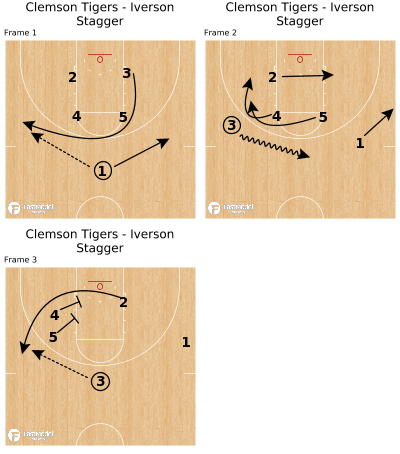 Basketball Play - Clemson Tigers - Iverson Stagger