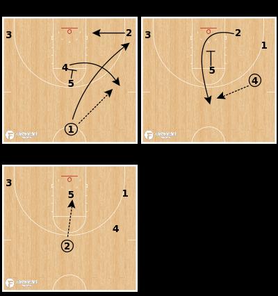 Basketball Play - Clemson Tigers - Stack Smash