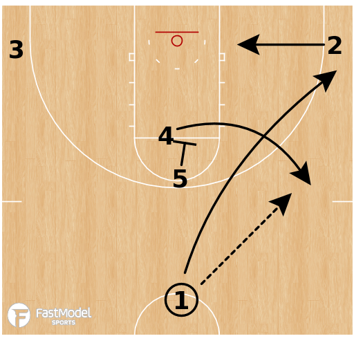 Basketball Play - Clemson Tigers - Stack Smash