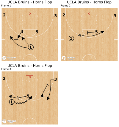 Basketball Play - UCLA Bruins - Horns Flop