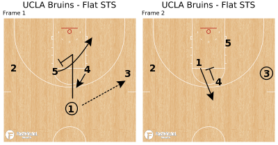 Basketball Play - UCLA Bruins - Flat STS