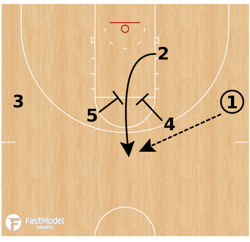 Basketball Play - UCLA Bruins - Elbow Elevator