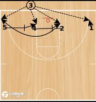 Basketball Play - Oakland
