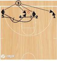 Basketball Play - Twist